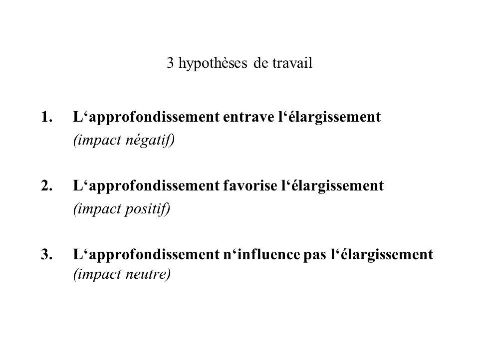 3 hypothèses de travail 1.Lapprofondissement entrave lélargissement (impact négatif) 2. Lapprofondissement favorise lélargissement (impact positif) 3.