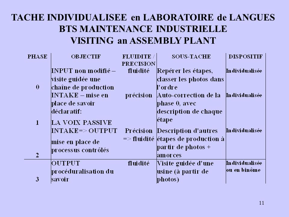 11 TACHE INDIVIDUALISEE en LABORATOIRE de LANGUES BTS MAINTENANCE INDUSTRIELLE VISITING an ASSEMBLY PLANT