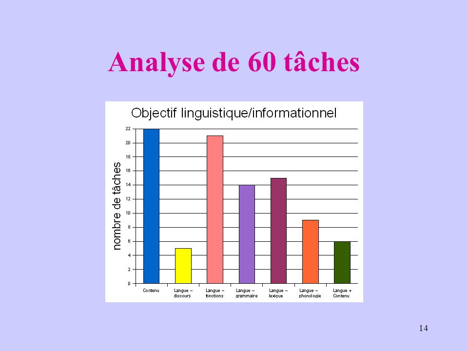 14 Analyse de 60 tâches