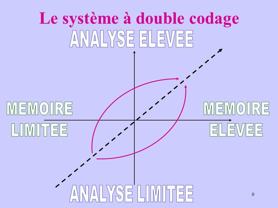 9 Le système à double codage