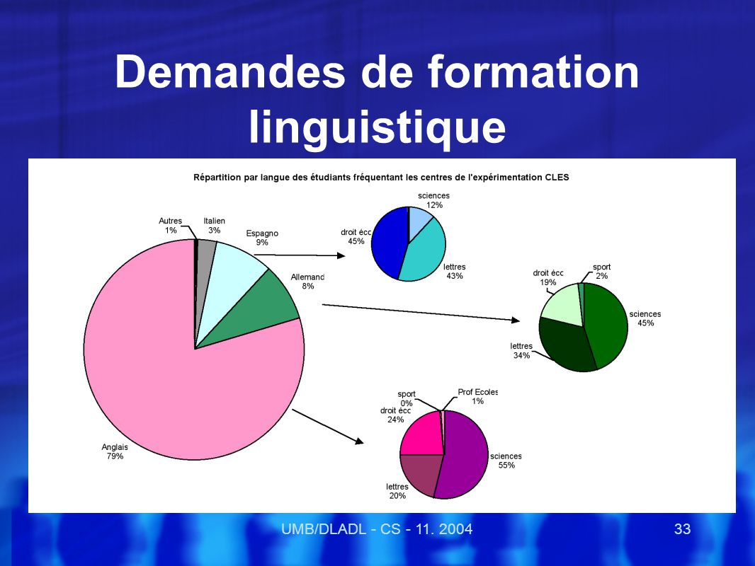 UMB/DLADL - CS - 11. 200433 Demandes de formation linguistique