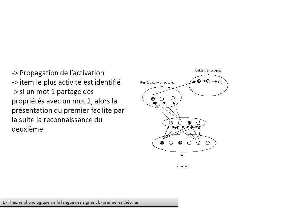 -> Propagation de lactivation -> item le plus activité est identifié -> si un mot 1 partage des propriétés avec un mot 2, alors la présentation du pre