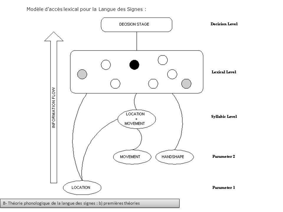 Modèle daccès lexical pour la Langue des Signes : B- Théorie phonologique de la langue des signes : b) premières théories