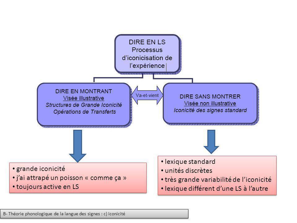 lexique standard unités discrètes très grande variabilité de liconicité lexique différent dune LS à lautre lexique standard unités discrètes très gran