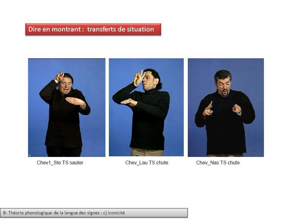 Dire en montrant : transferts de situation B- Théorie phonologique de la langue des signes : c) iconicité