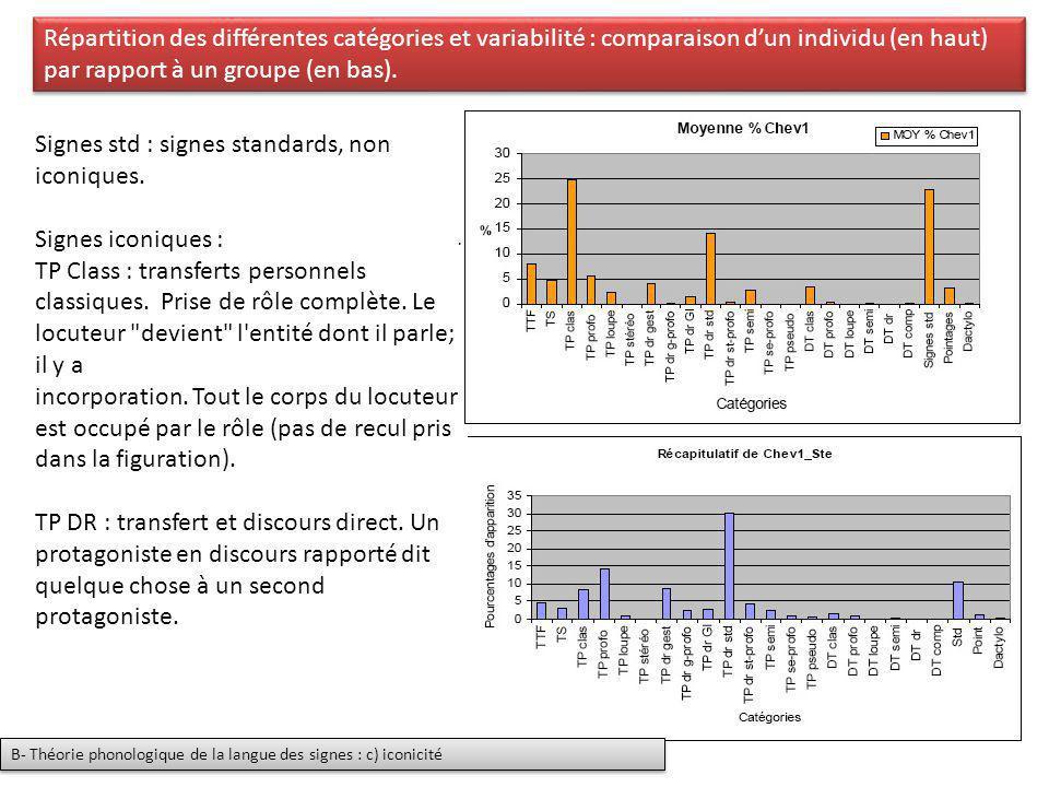 Répartition des différentes catégories et variabilité : comparaison dun individu (en haut) par rapport à un groupe (en bas). B- Théorie phonologique d
