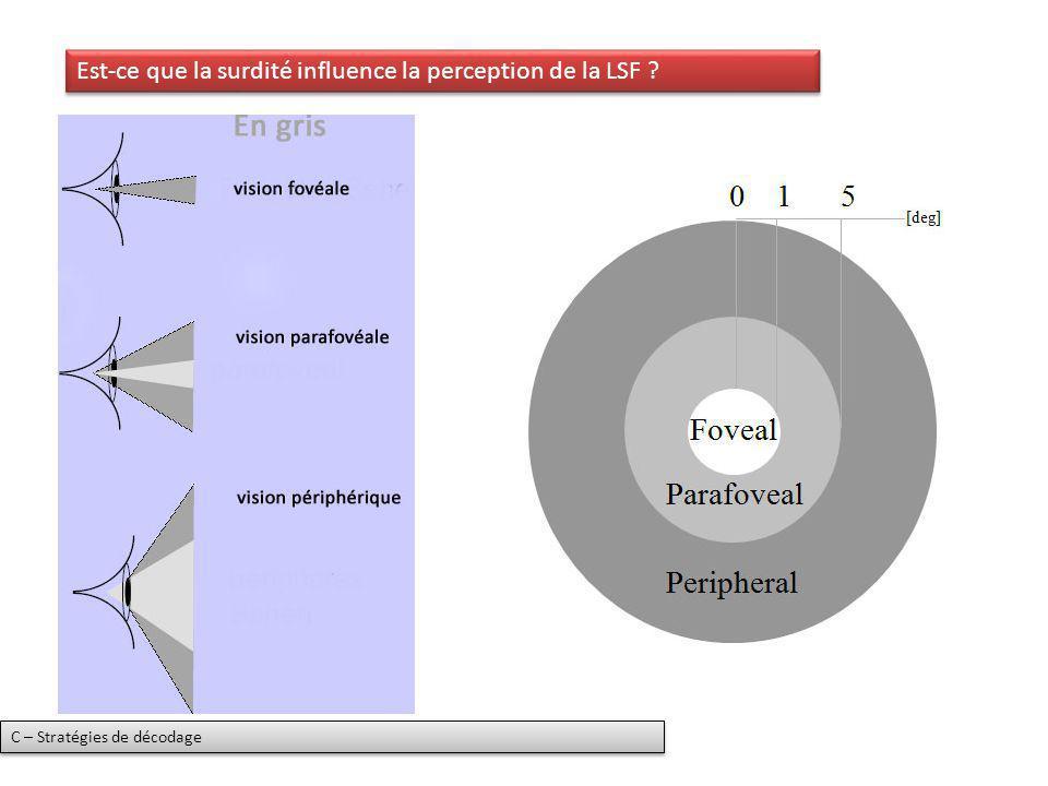 Est-ce que la surdité influence la perception de la LSF ? C – Stratégies de décodage