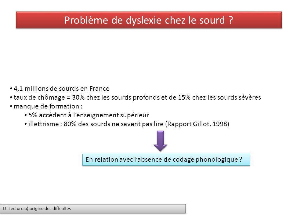 Problème de dyslexie chez le sourd ? 4,1 millions de sourds en France taux de chômage = 30% chez les sourds profonds et de 15% chez les sourds sévères