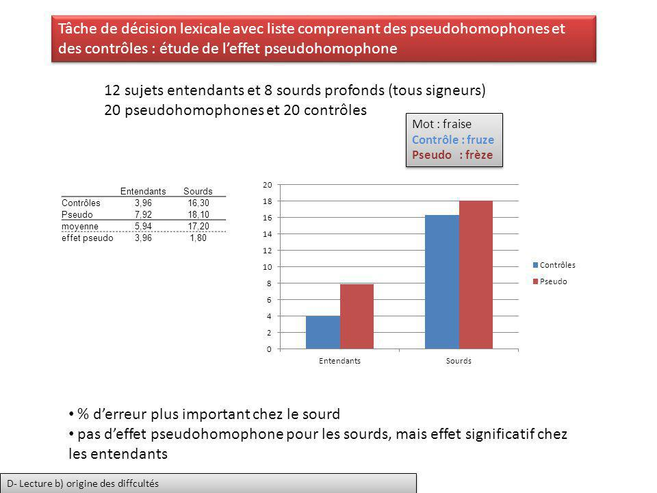 EntendantsSourds Contrôles3,9616,30 Pseudo7,9218,10 moyenne5,9417,20 effet pseudo3,961,80 Tâche de décision lexicale avec liste comprenant des pseudoh