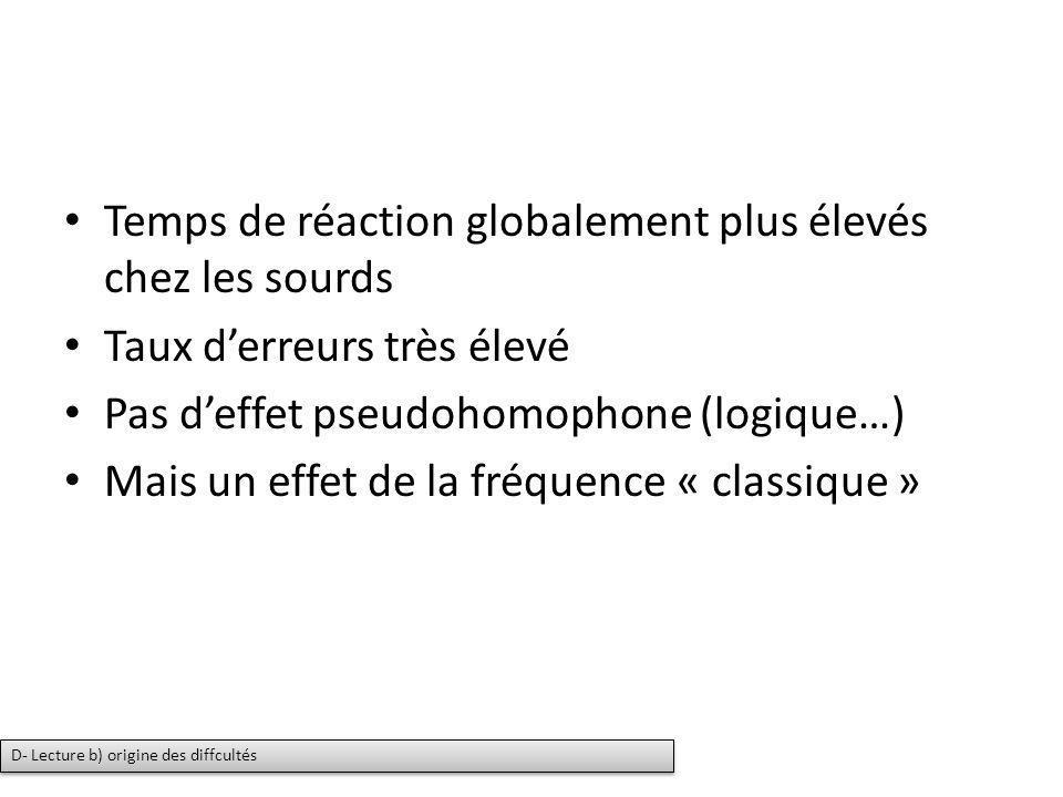 Temps de réaction globalement plus élevés chez les sourds Taux derreurs très élevé Pas deffet pseudohomophone (logique…) Mais un effet de la fréquence