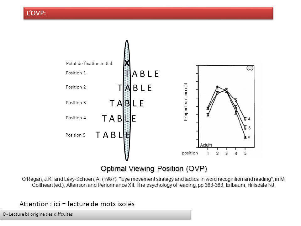 X T A B L E Optimal Viewing Position (OVP) O'Regan, J.K. and Lévy-Schoen, A. (1987).