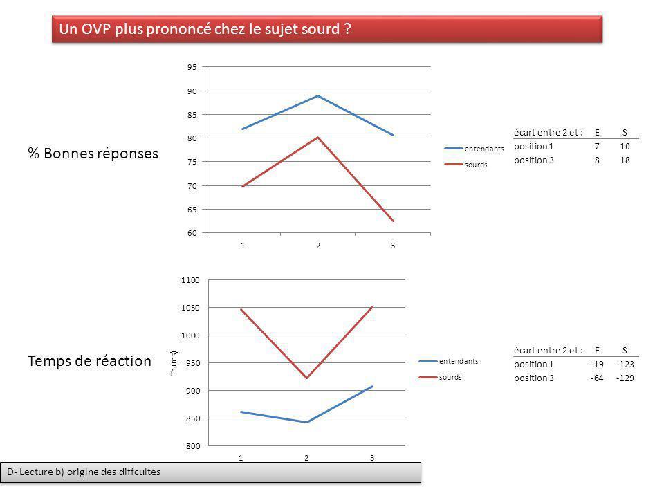 % Bonnes réponses Temps de réaction écart entre 2 et :ES position 1710 position 3818 écart entre 2 et :ES position 1-19-123 position 3-64-129 Un OVP p