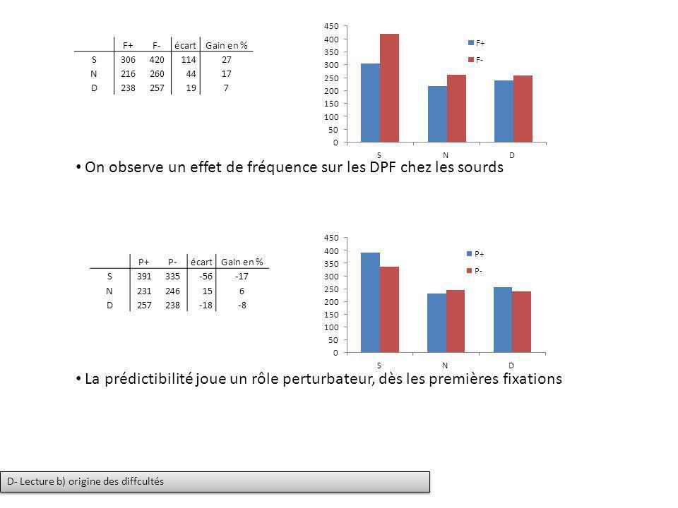 F+F-écartGain en % S30642011427 N2162604417 D238257197 On observe un effet de fréquence sur les DPF chez les sourds P+P-écartGain en % S391335-56-17 N
