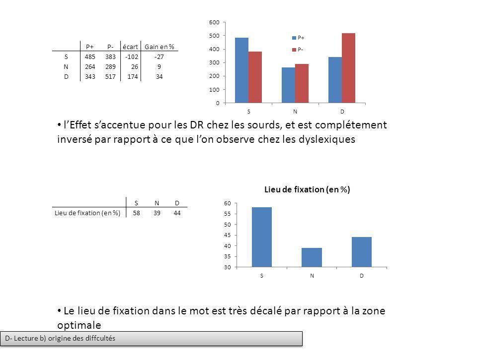 P+P-écartGain en % S485383-102-27 N264289269 D34351717434 lEffet saccentue pour les DR chez les sourds, et est complétement inversé par rapport à ce q