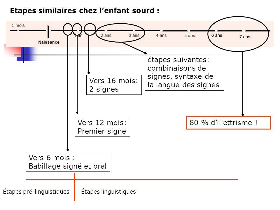 Grandes étapes du développement oral chez lenfant entendant 7-11 mois : Babillage syllabique 11-14 mois: Premier mot 16-22 mois: 2 mots étapes suivant