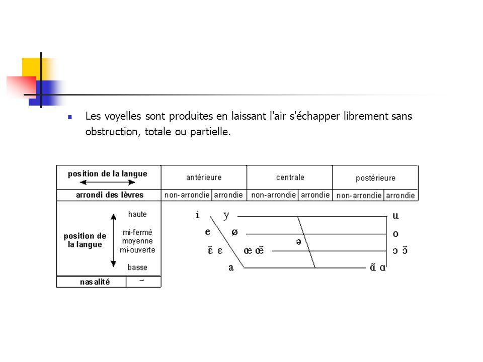 Langage oral : décomposition du flux sonore en traits élémentaires Analyse spectrale Catégorisation phonémique