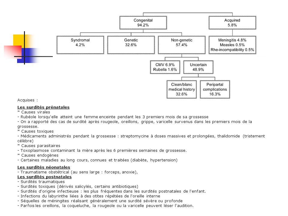 2- DESCRIPTION DU TROUBLE 2-1 Etiologie -7% des français, les personnes âgées représentent 60% de cette population, -Chaque année, 200 enfants naissen