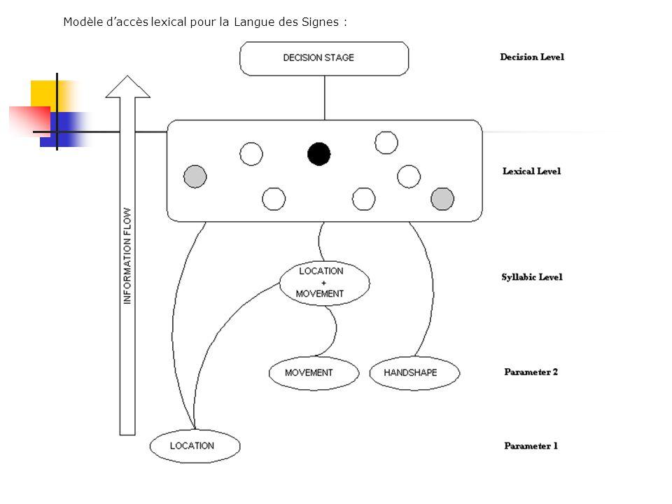 Configuration de la mainConfiguration + mouvement Résultats : > Effet damorçage chez lenfant sourd > Interaction avec le nombre de paramètres 2 paramè