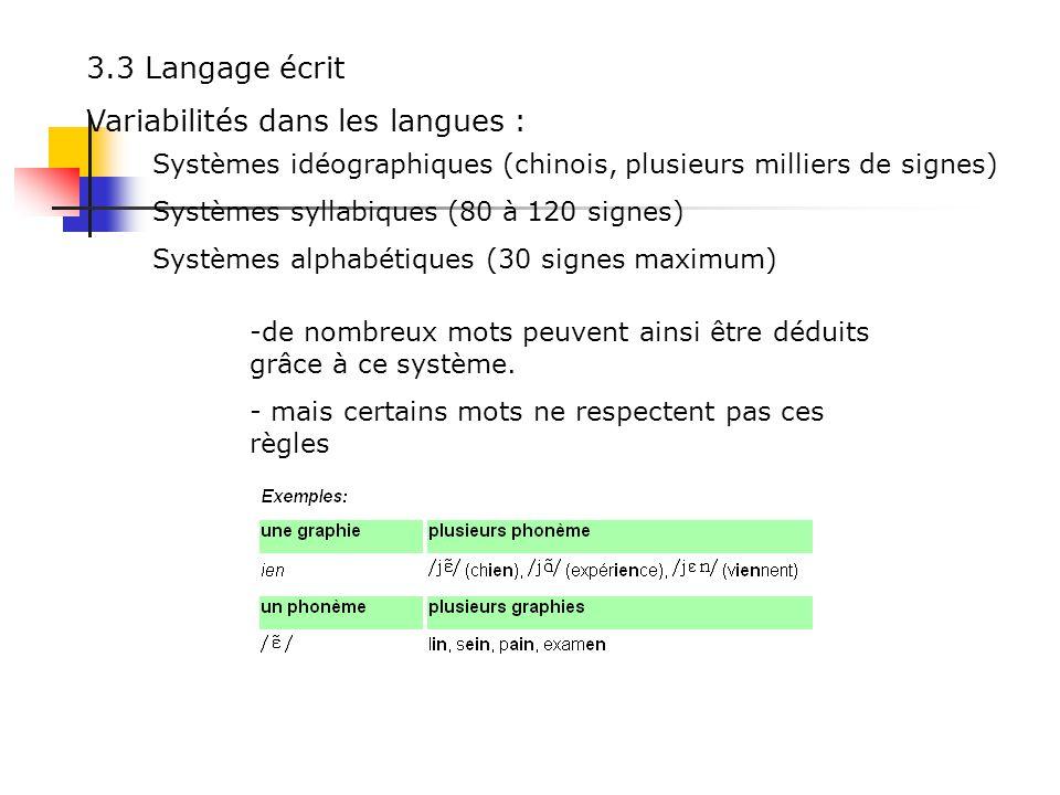 Modèle daccès lexical pour la Langue des Signes :