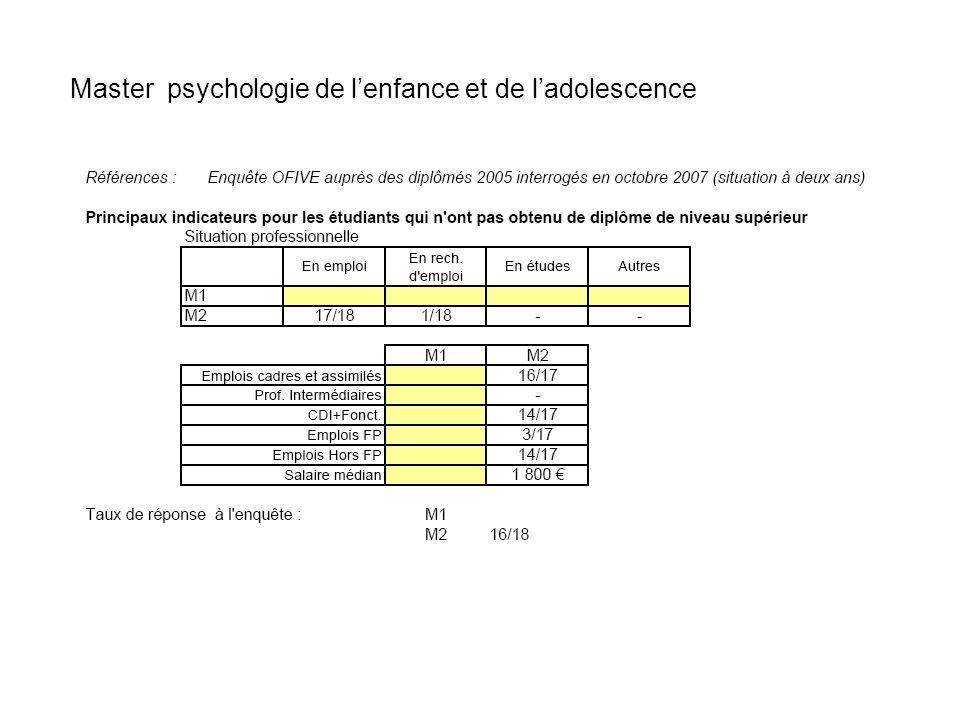 Master psychologie clinique :