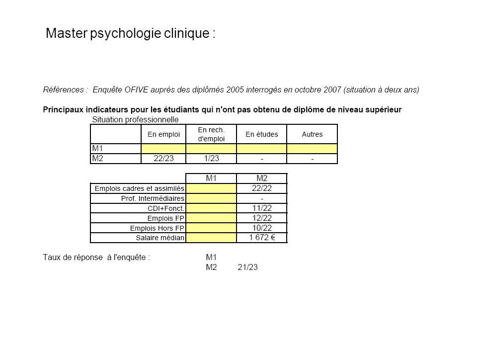 Master Psychologie du travail :