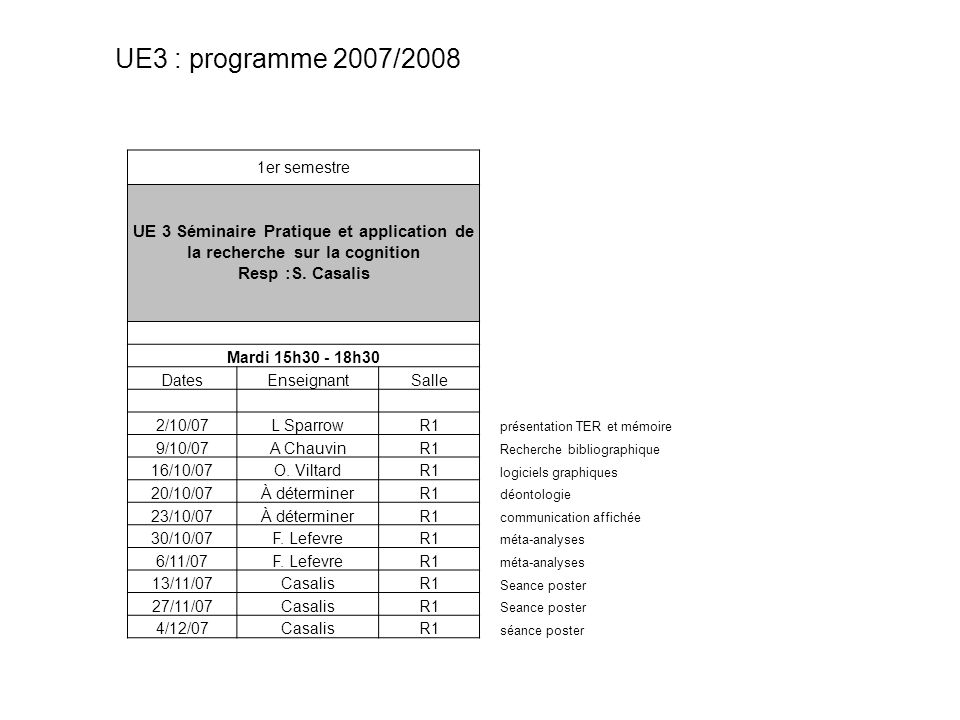 1er semestre UE 3 Séminaire Pratique et application de la recherche sur la cognition Resp :S. Casalis Mardi 15h30 - 18h30 DatesEnseignantSalle 2/10/07