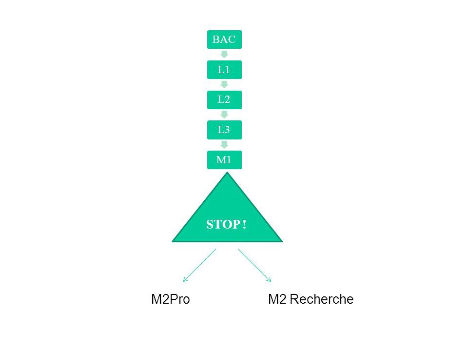 BACL1L2L3M1 STOP ! M2ProM2 Recherche