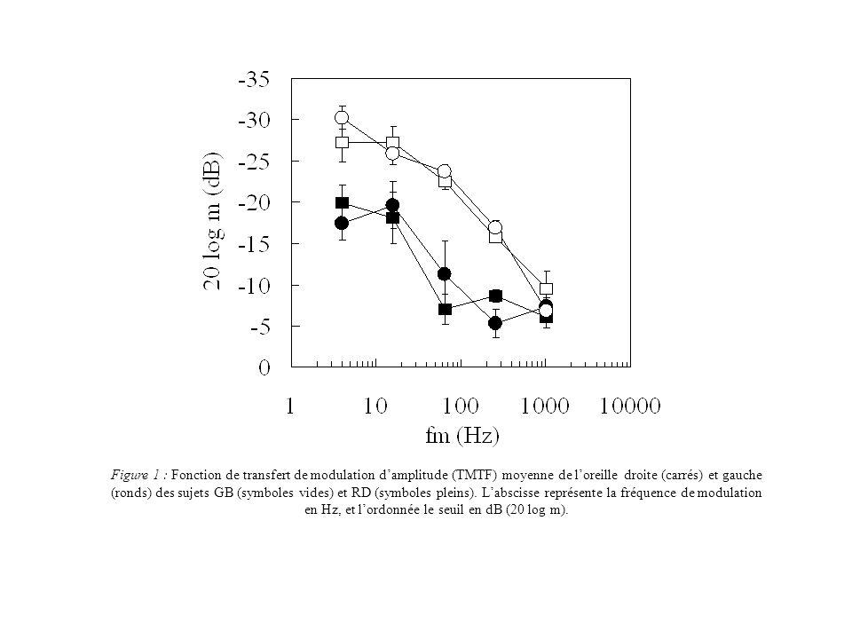 Figure 1 : Fonction de transfert de modulation damplitude (TMTF) moyenne de loreille droite (carrés) et gauche (ronds) des sujets GB (symboles vides)