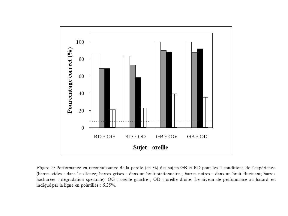 Figure 2: Performance en reconnaissance de la parole (en %) des sujets GB et RD pour les 4 conditions de lexpérience (barres vides : dans le silence; barres grises : dans un bruit stationnaire ; barres noires : dans un bruit fluctuant; barres hachurées : dégradation spectrale).