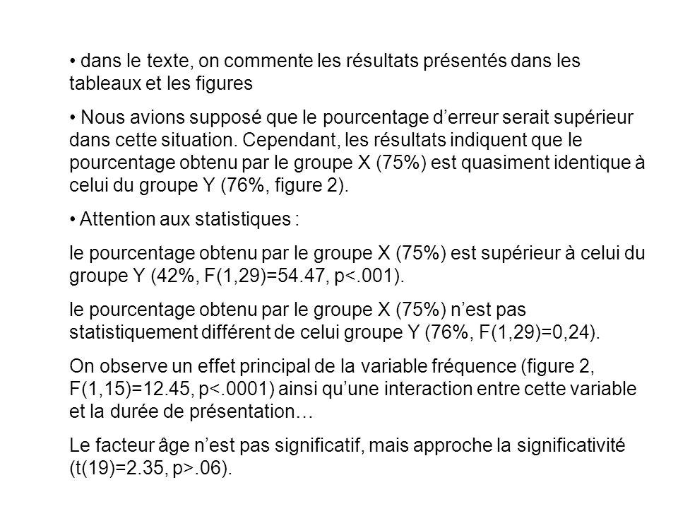 dans le texte, on commente les résultats présentés dans les tableaux et les figures Nous avions supposé que le pourcentage derreur serait supérieur dans cette situation.