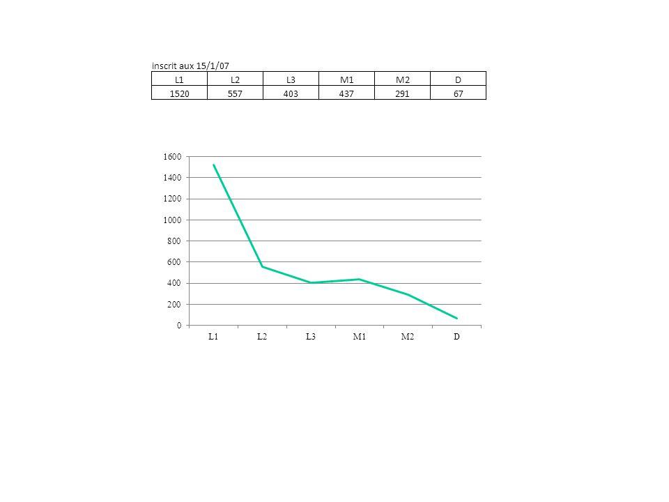 promotion 2002 et 2003 cliniqueenfance & adolescencetravailPICCESSneuropsycho Nb% % % % % % activité interrogés52 24 49 53 10 18846 réponses316014583571292455011476 non réinscrits24 13 33 20 3 93 en activité239612923194199526787 CDI1461975185813682100 Insertion professionnelle des M2 (DESS) http://ofive.univ-lille3.fr