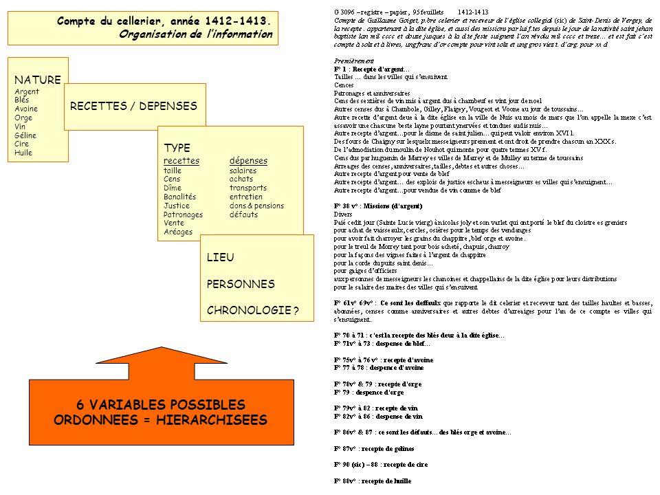 Compte du cellerier, année 1412-1413.