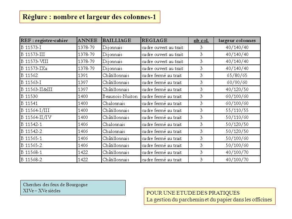 Cherches des feux de Bourgogne XIVe – XVe siècles Réglure : nombre et largeur des colonnes-1 POUR UNE ETUDE DES PRATIQUES La gestion du parchemin et d