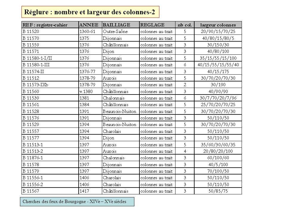 Cherches des feux de Bourgogne - XIVe – XVe siècles Réglure : nombre et largeur des colonnes-2
