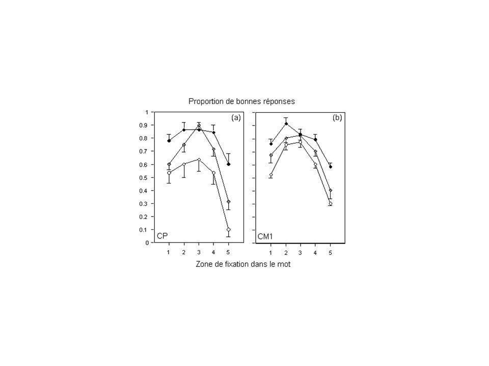 X TABLE Optimal Viewing Position (OVP) ou Position Optimale de Fixation