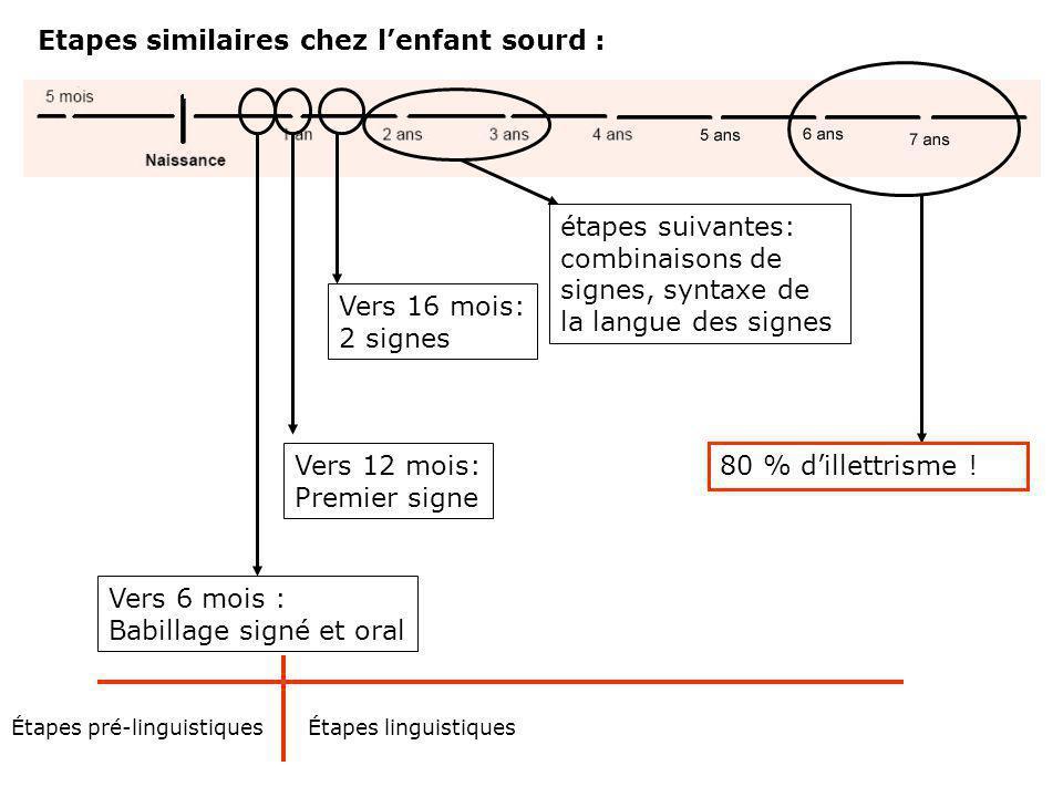 Grandes étapes du développement oral chez lenfant entendant 7-11 mois : Babillage syllabique 11-14 mois: Premier mot 16-22 mois: 2 mots étapes suivantes: grammaire, syntaxe Apprentissage de lécrit = ovp