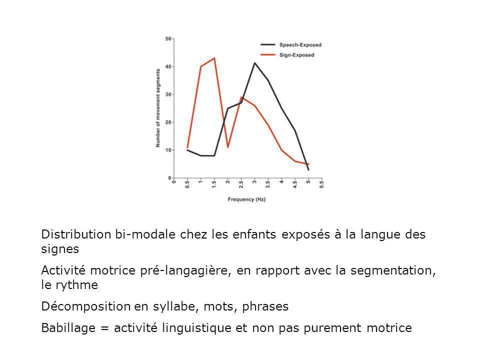 Deux types de signes : - symbole linguistique (équivalent du mot chez lenfant signeur) - geste communicatif, couramment utilisé par les bb.