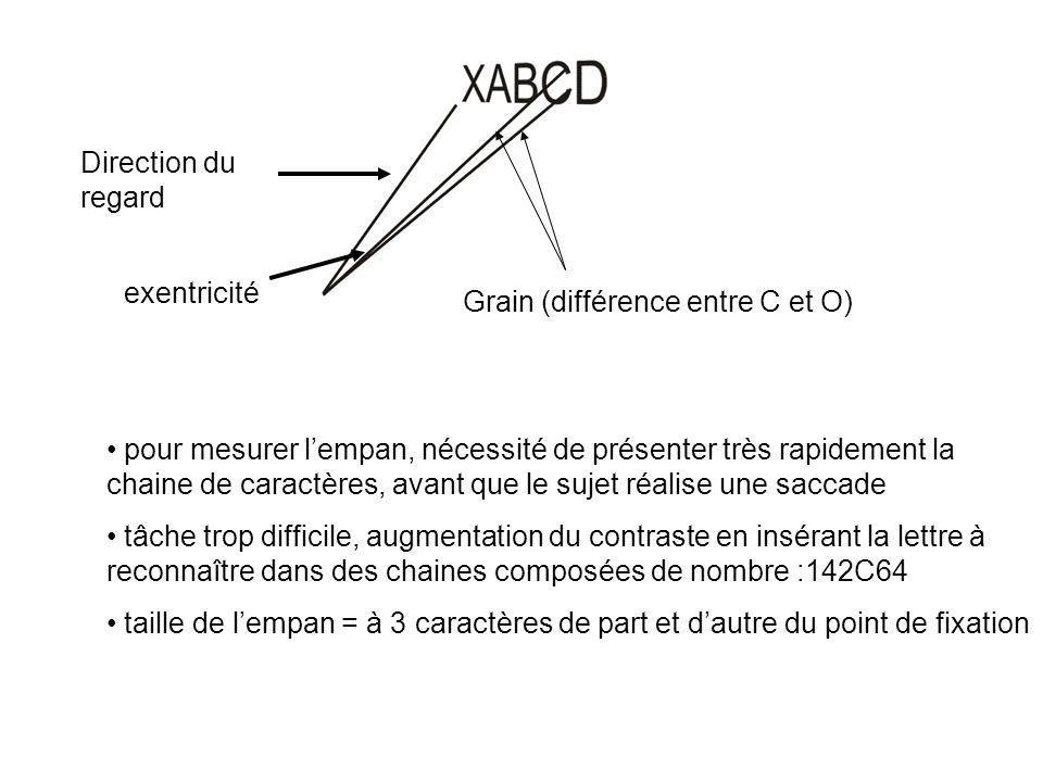 Projections latéralisées Projections bilatérales