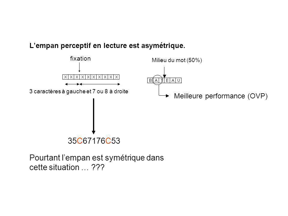 La spécialisation hémisphérique temps de transfert inter-hémisphérique interaction entre la visibilité des lettres (diminuant avec l éloignement du centre) et la supériorité du champ visuel droit (CVD) pour le traitement des informations linguistiques