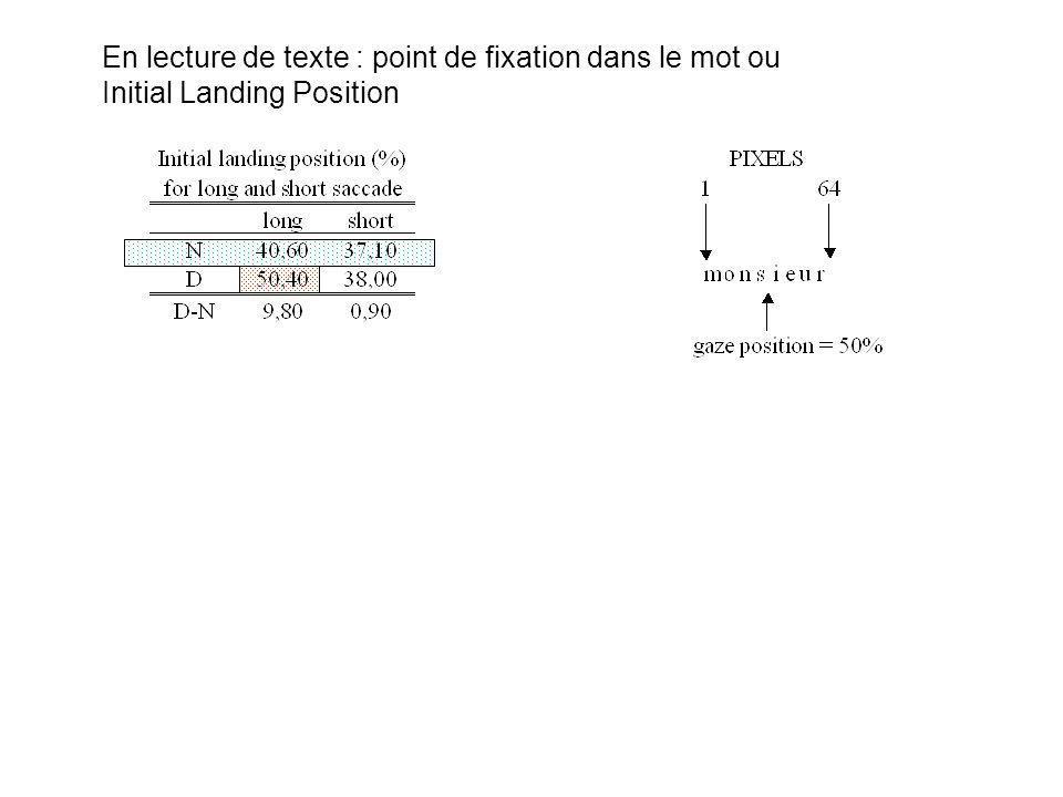 En lecture de texte : point de fixation dans le mot ou Initial Landing Position