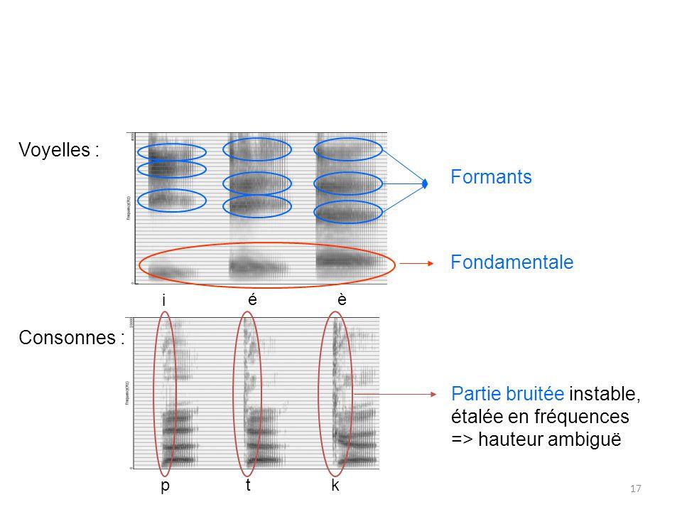 A partir dun son produit par les cordes vocales (sans pics particuliers, à droite), le passage des vibrations à travers le tractus vocal engendrera des pics en fréquence (ou formants, à gauche).