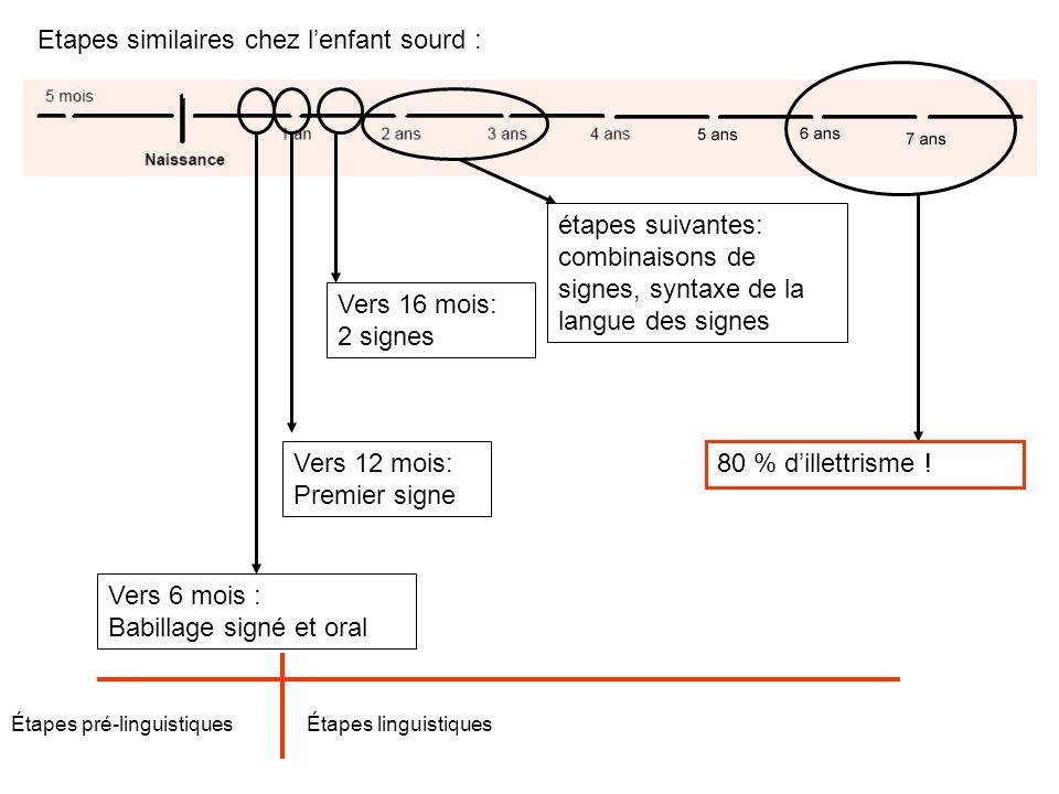 Grandes étapes du développement oral : 7-11 mois : Babillage syllabique 11-14 mois: Premier mot 16-22 mois: 2 mots étapes suivantes: grammaire, syntaxe Apprentissage de lécrit
