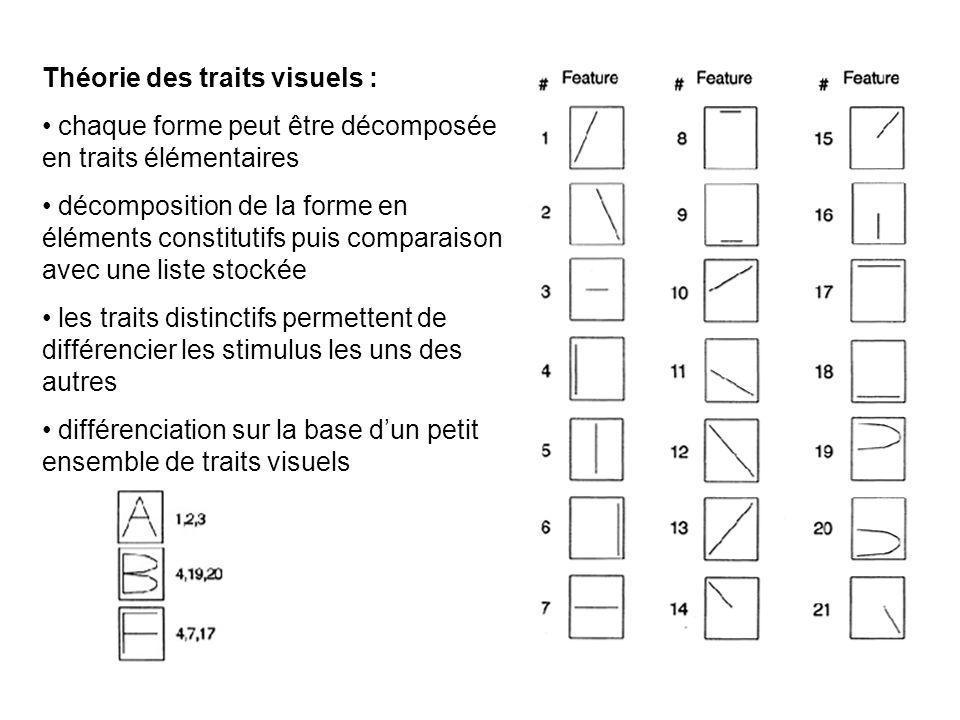 Problèmes : Gabarits pour toutes les formes possibles Effets contextuels Variabilité dans linterprétation