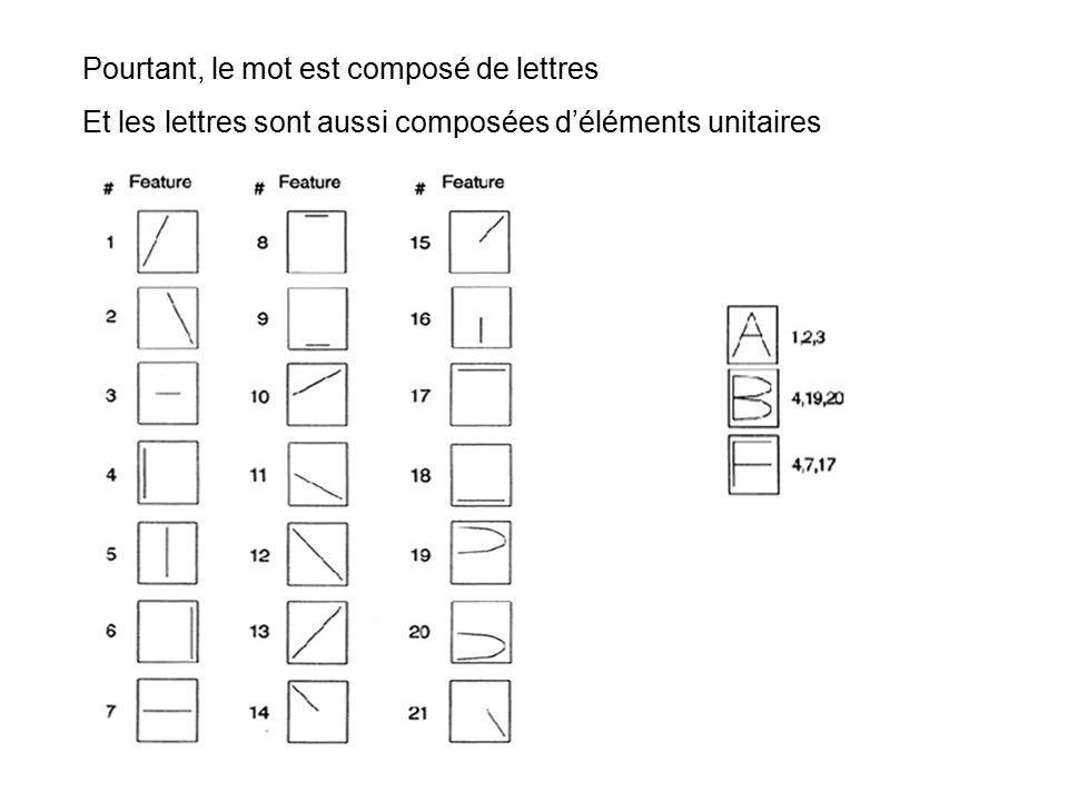 Pourtant, le mot est composé de lettres Et les lettres sont aussi composées déléments unitaires
