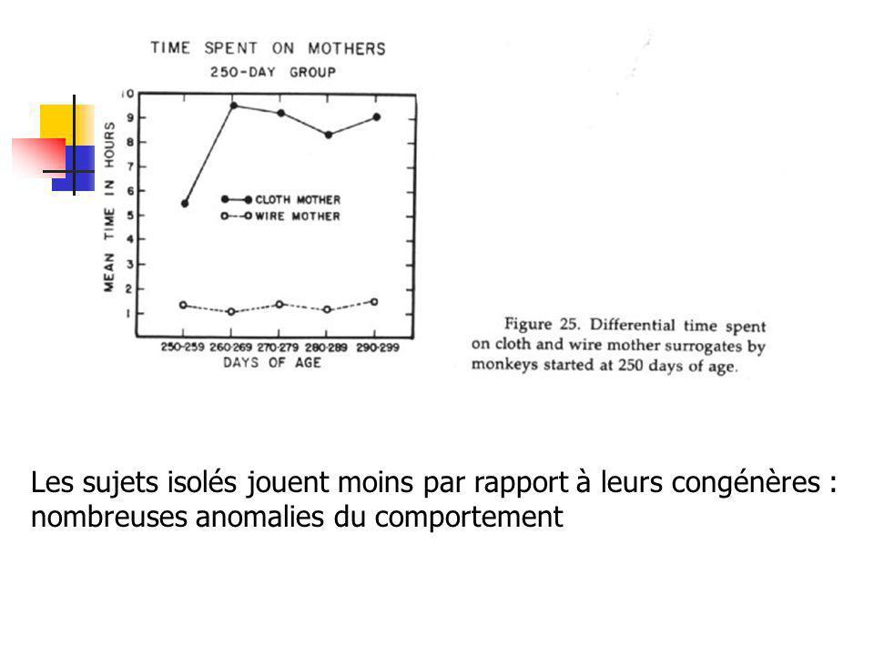 La présence de la mère fictive fait disparaître la peur = exploration Protection, refugeExploration, découverte
