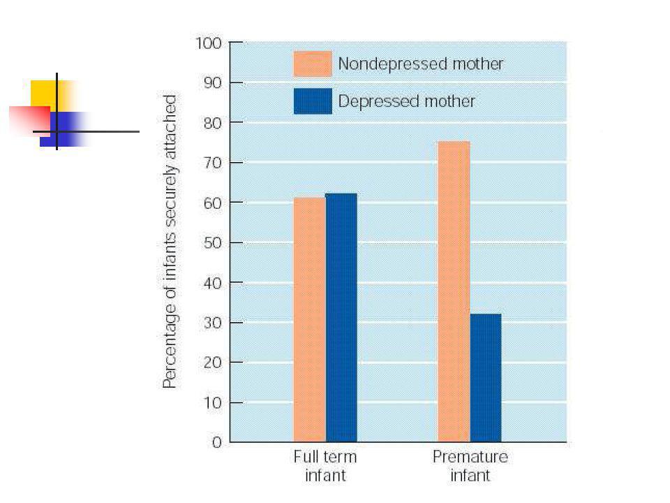 anxieux-évitant : 22% sécurisé : 66% anxieux-résistant : 12% On observe toujours les mêmes proportions :