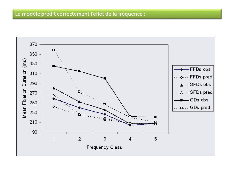 Le modèle prédit correctement leffet de la fréquence :