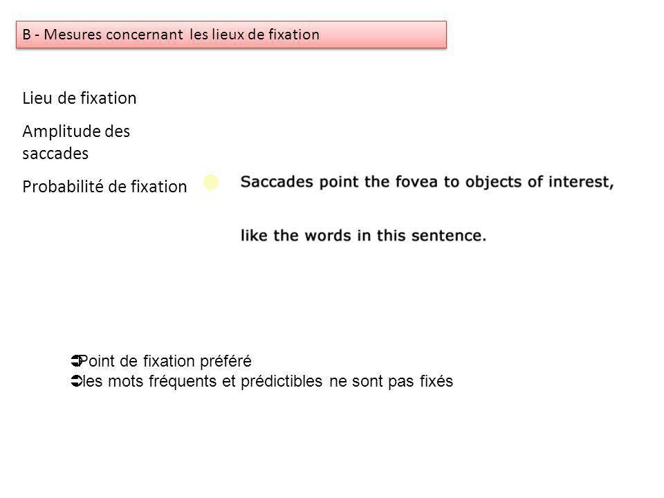 Lieu de fixation Amplitude des saccades Probabilité de fixation B - Mesures concernant les lieux de fixation Point de fixation préféré les mots fréquents et prédictibles ne sont pas fixés