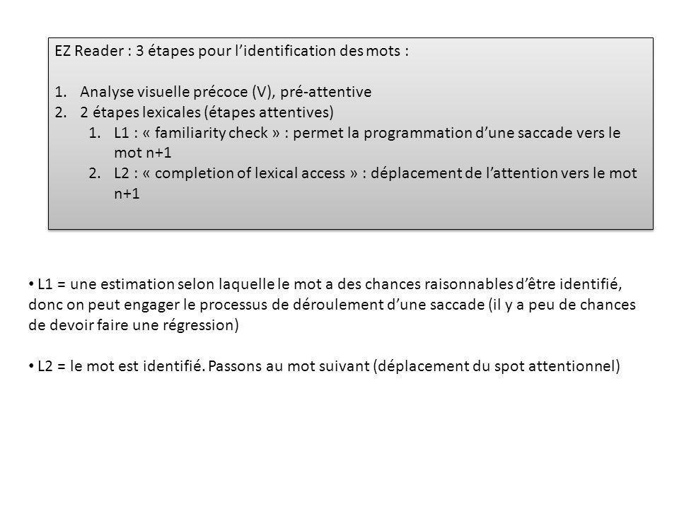 EZ Reader : 3 étapes pour lidentification des mots : 1.Analyse visuelle précoce (V), pré-attentive 2.2 étapes lexicales (étapes attentives) 1.L1 : « familiarity check » : permet la programmation dune saccade vers le mot n+1 2.L2 : « completion of lexical access » : déplacement de lattention vers le mot n+1 EZ Reader : 3 étapes pour lidentification des mots : 1.Analyse visuelle précoce (V), pré-attentive 2.2 étapes lexicales (étapes attentives) 1.L1 : « familiarity check » : permet la programmation dune saccade vers le mot n+1 2.L2 : « completion of lexical access » : déplacement de lattention vers le mot n+1 L1 = une estimation selon laquelle le mot a des chances raisonnables dêtre identifié, donc on peut engager le processus de déroulement dune saccade (il y a peu de chances de devoir faire une régression) L2 = le mot est identifié.