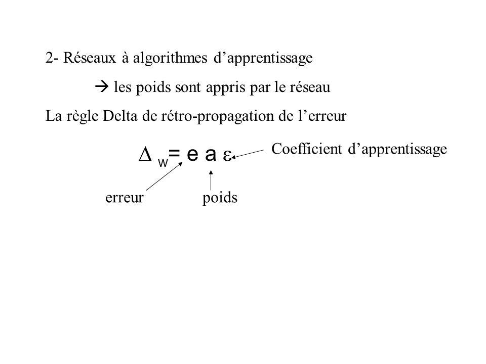 2- Réseaux à algorithmes dapprentissage les poids sont appris par le réseau La règle Delta de rétro-propagation de lerreur w = e a erreurpoids Coeffic